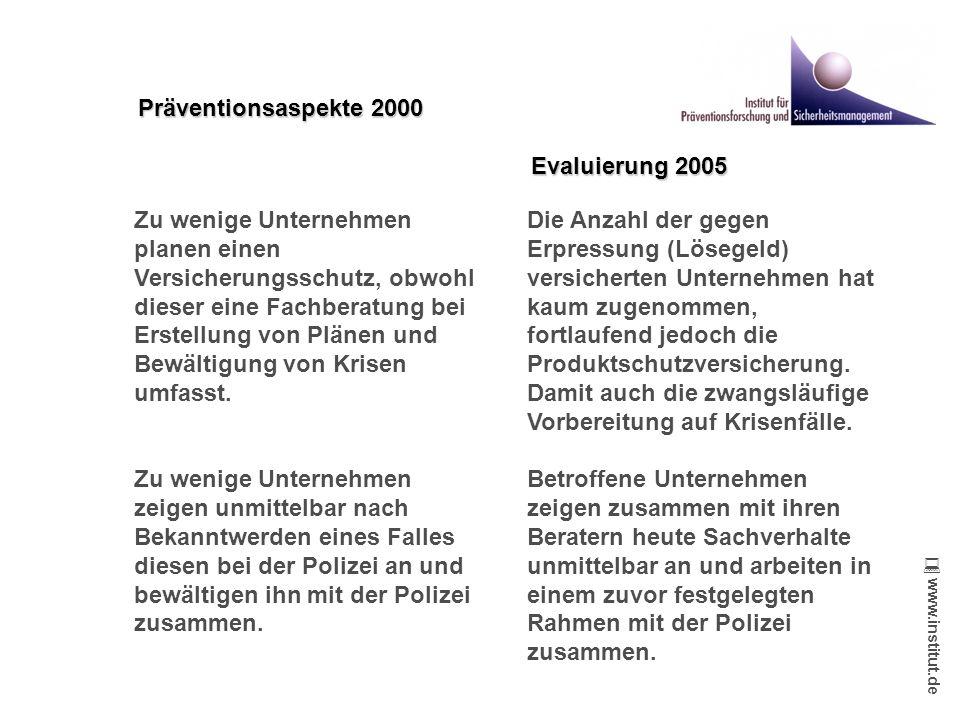 www.institut.de www.institut.de Zu wenige Unternehmen planen einen Versicherungsschutz, obwohl dieser eine Fachberatung bei Erstellung von Plänen und Bewältigung von Krisen umfasst.