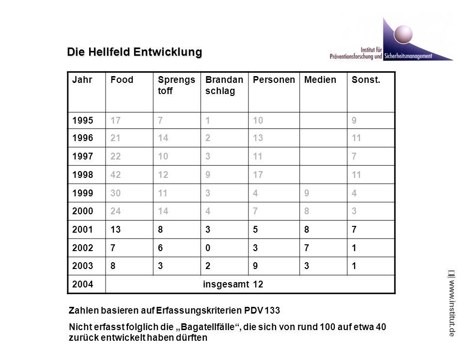 www.institut.de www.institut.de Die Hellfeld Entwicklung JahrFoodSprengs toff Brandan schlag PersonenMedienSonst. 19951771109 1996211421311 1997221031