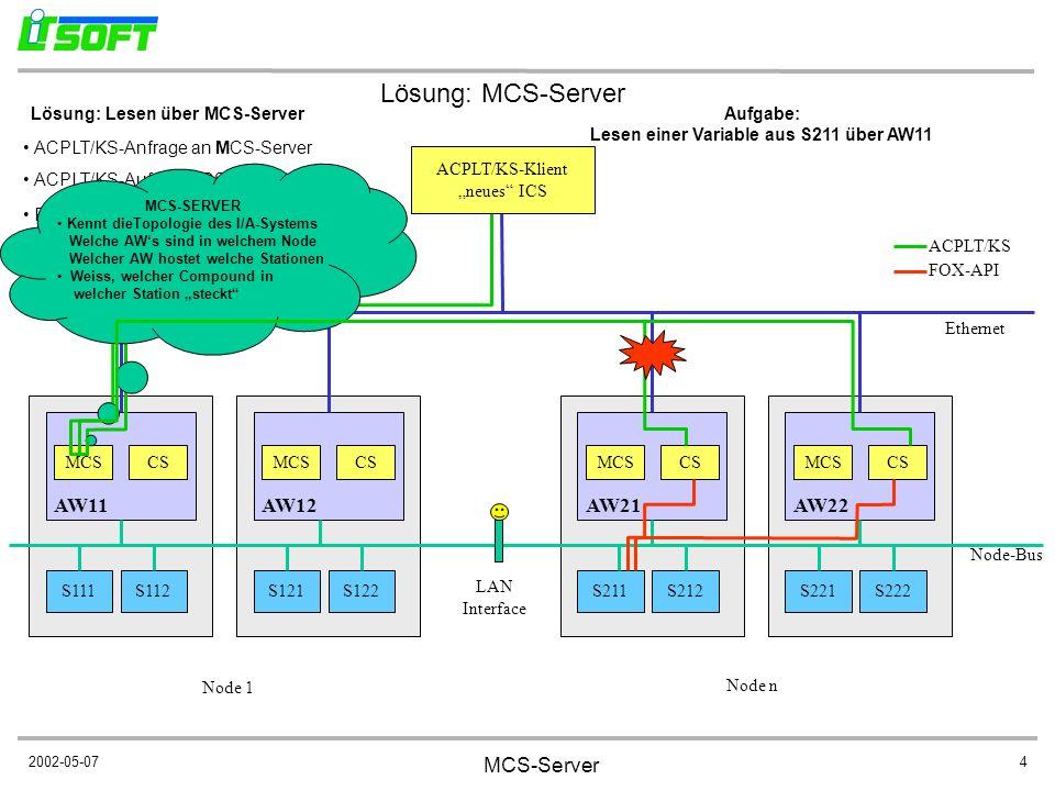 2002-05-07 MCS-Server 4 S111S112 CS AW11 S121S122 CS AW12 S211S212 CS AW21 S221S222 CS AW22 LAN Interface Ethernet MCS Aufgabe: Lesen einer Variable a