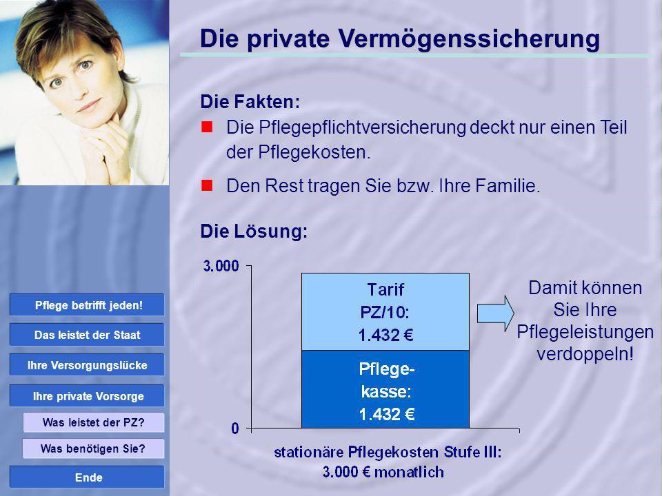 Ende Die private Vermögenssicherung Die Fakten: Die Pflegepflichtversicherung deckt nur einen Teil der Pflegekosten. Den Rest tragen Sie bzw. Ihre Fam