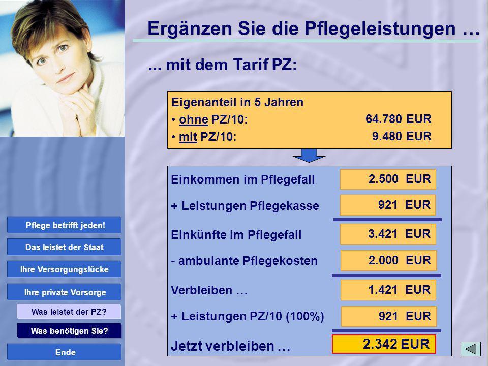 Ende 921 EUR 2.342 EUR Was benötigen Sie? Ihre private Vorsorge Ihre Versorgungslücke Das leistet der Staat Was leistet der PZ? ambulante Pflege: Pfle