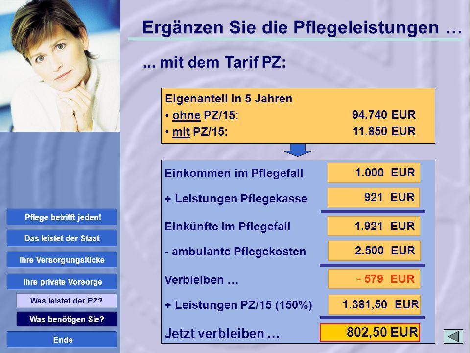 Ende Was benötigen Sie? Ihre private Vorsorge Ihre Versorgungslücke Das leistet der Staat Was leistet der PZ? 1.381,50 EUR 802,50 EUR ambulante Pflege