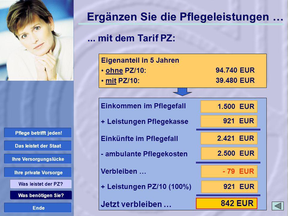 Ende 921 EUR 842 EUR Was benötigen Sie? Ihre private Vorsorge Ihre Versorgungslücke Das leistet der Staat Was leistet der PZ? ambulante Pflege: Pflege