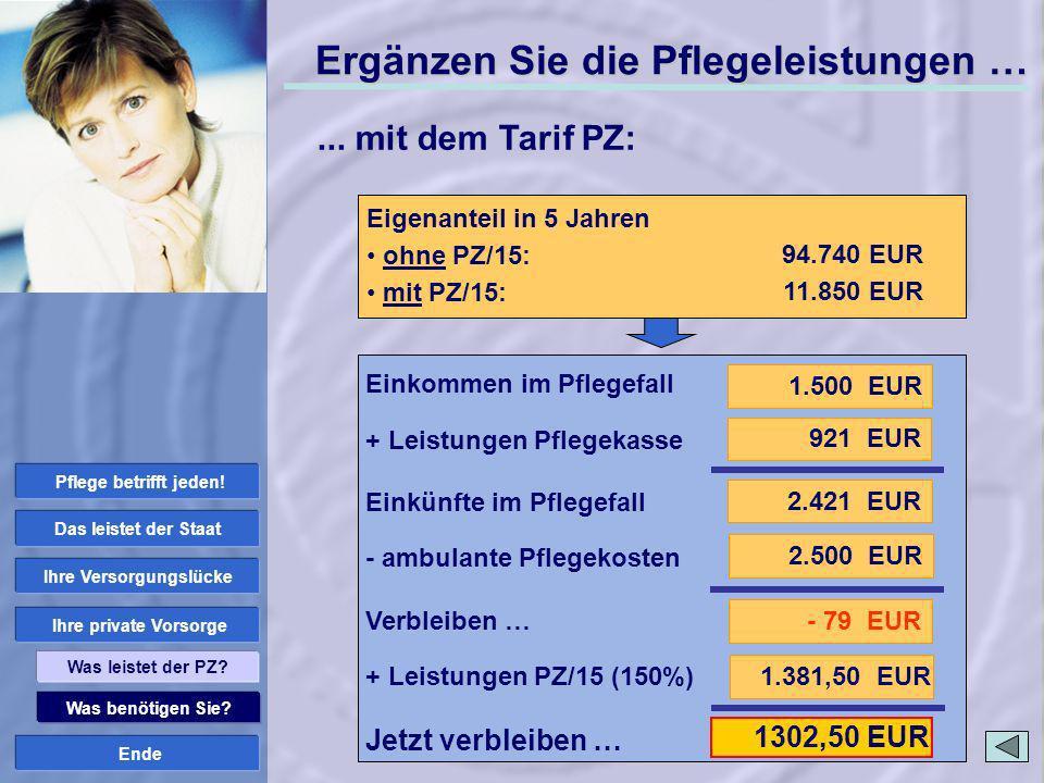 Ende Was benötigen Sie? Ihre private Vorsorge Ihre Versorgungslücke Das leistet der Staat Was leistet der PZ? 1.381,50 EUR 1302,50 EUR ambulante Pfleg