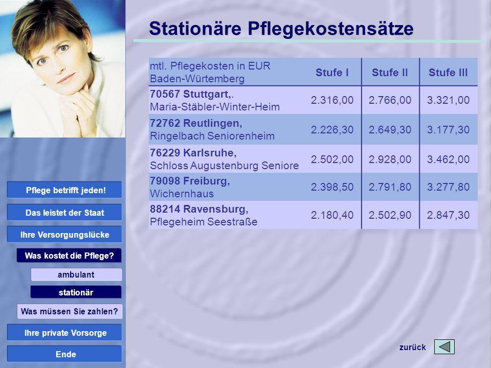 Ende Stationäre Pflegekostensätze mtl. Pflegekosten in EUR Baden-Würtemberg Stufe IStufe IIStufe III 70567 Stuttgart,. Maria-Stäbler-Winter-Heim 2.316