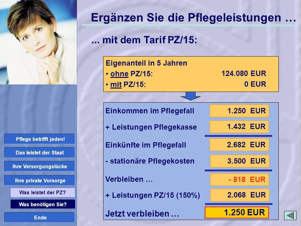 Ende 2.068 EUR 1.250 EUR Was benötigen Sie? Ihre private Vorsorge Ihre Versorgungslücke Das leistet der Staat Was leistet der PZ? Stationäre Pflege: P