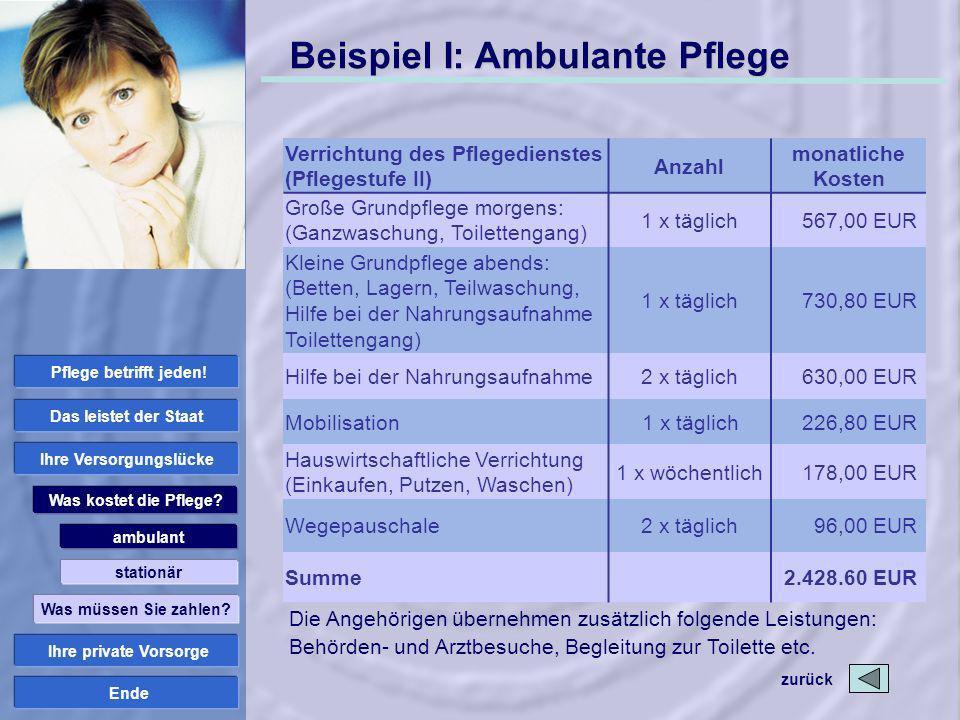 Ende Beispiel I: Ambulante Pflege Verrichtung des Pflegedienstes (Pflegestufe II) Anzahl monatliche Kosten Große Grundpflege morgens: (Ganzwaschung, T