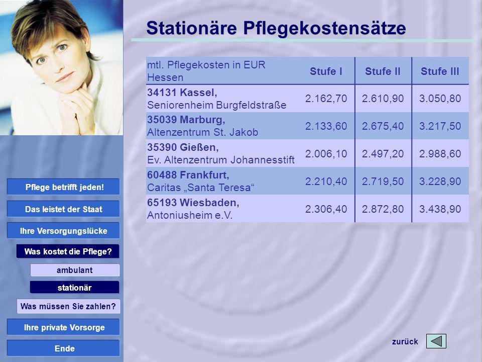 Ende Stationäre Pflegekostensätze mtl. Pflegekosten in EUR Hessen Stufe IStufe IIStufe III 34131 Kassel, Seniorenheim Burgfeldstraße 2.162,702.610,903