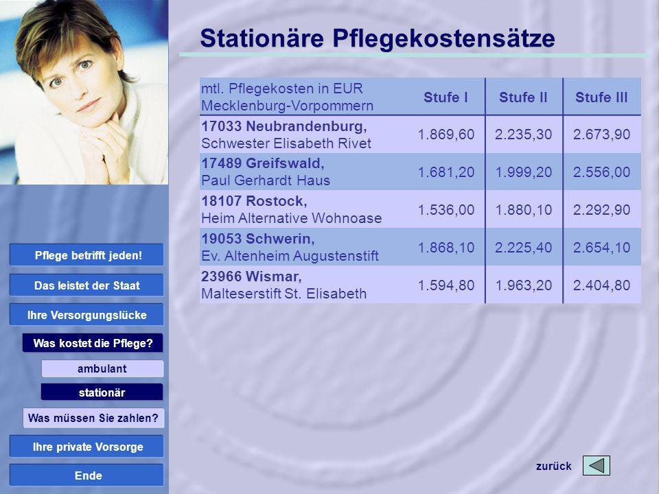 Ende Stationäre Pflegekostensätze mtl. Pflegekosten in EUR Mecklenburg-Vorpommern Stufe IStufe IIStufe III 17033 Neubrandenburg, Schwester Elisabeth R