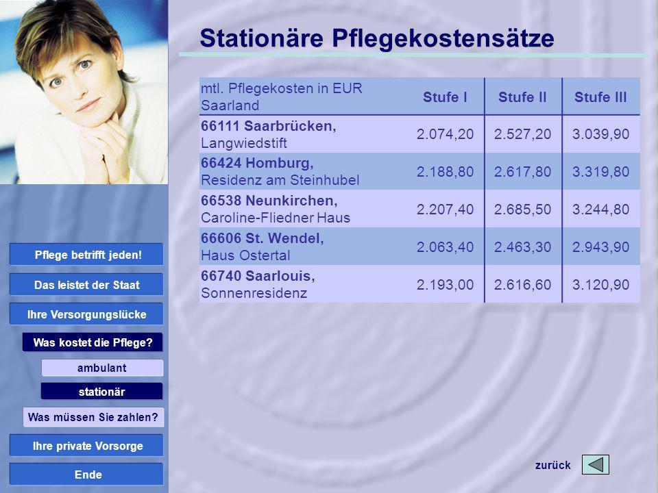 Ende Stationäre Pflegekostensätze mtl. Pflegekosten in EUR Saarland Stufe IStufe IIStufe III 66111 Saarbrücken, Langwiedstift 2.074,202.527,203.039,90