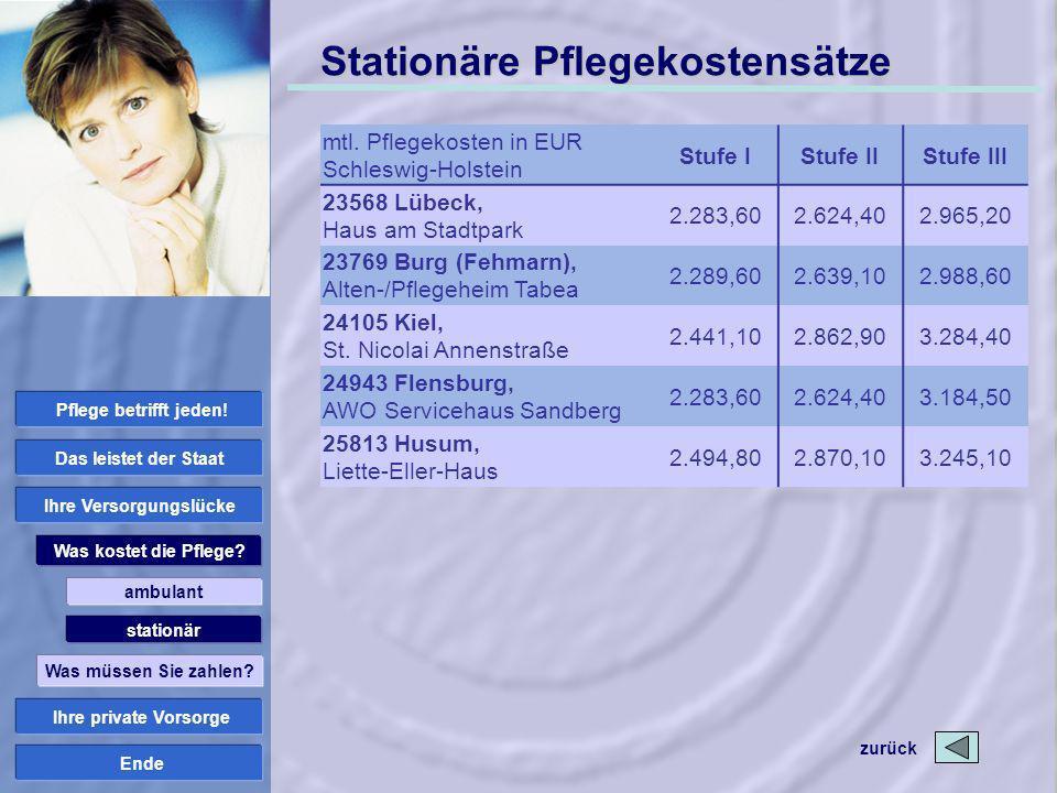 Ende Stationäre Pflegekostensätze mtl. Pflegekosten in EUR Schleswig-Holstein Stufe IStufe IIStufe III 23568 Lübeck, Haus am Stadtpark 2.283,602.624,4