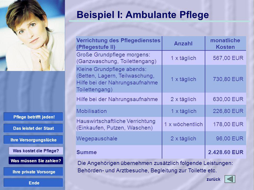 Ende Beispiel I: Ambulante Pflege zurück Was müssen Sie zahlen? Ihre private Vorsorge Ihre Versorgungslücke Das leistet der Staat Was kostet die Pfleg