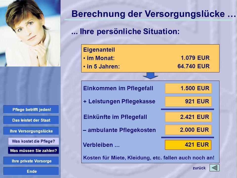 Ende Einkommen im Pflegefall + Leistungen Pflegekasse Einkünfte im Pflegefall 1.500 EUR 2.421 EUR 921 EUR – ambulante Pflegekosten 2.000 EUR Verbleibe