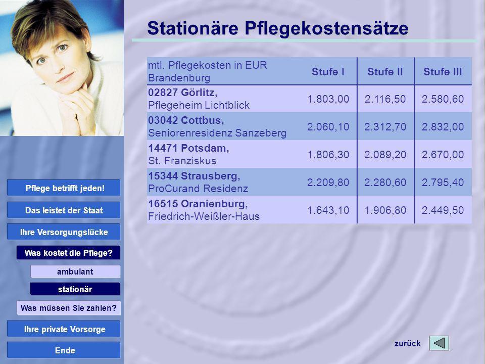 Ende Stationäre Pflegekostensätze mtl. Pflegekosten in EUR Brandenburg Stufe IStufe IIStufe III 02827 Görlitz, Pflegeheim Lichtblick 1.803,002.116,502