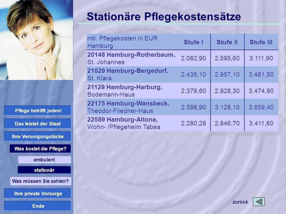 Ende Stationäre Pflegekostensätze mtl. Pflegekosten in EUR Hamburg Stufe IStufe IIStufe III 20148 Hamburg-Rotherbaum, St. Johannes 2.082,902.595,603.1