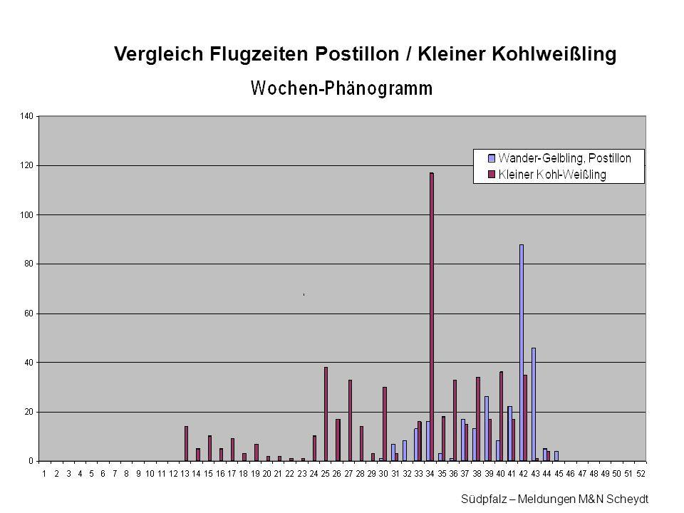 Vergleich Flugzeiten Postillon / Kleiner Kohlweißling Südpfalz – Meldungen M&N Scheydt