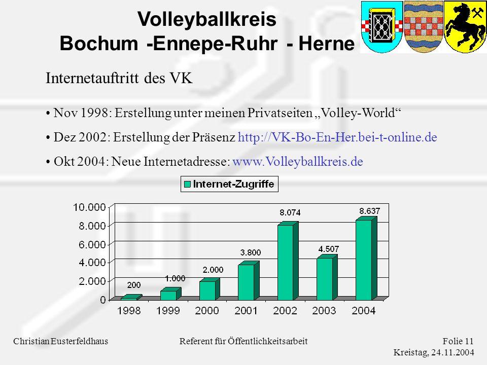 Volleyballkreis Bochum -Ennepe-Ruhr - Herne Christian EusterfeldhausFolie 11 Kreistag, 24.11.2004 Referent für Öffentlichkeitsarbeit Internetauftritt des VK Nov 1998: Erstellung unter meinen Privatseiten Volley-World Dez 2002: Erstellung der Präsenz http://VK-Bo-En-Her.bei-t-online.de Okt 2004: Neue Internetadresse: www.Volleyballkreis.de