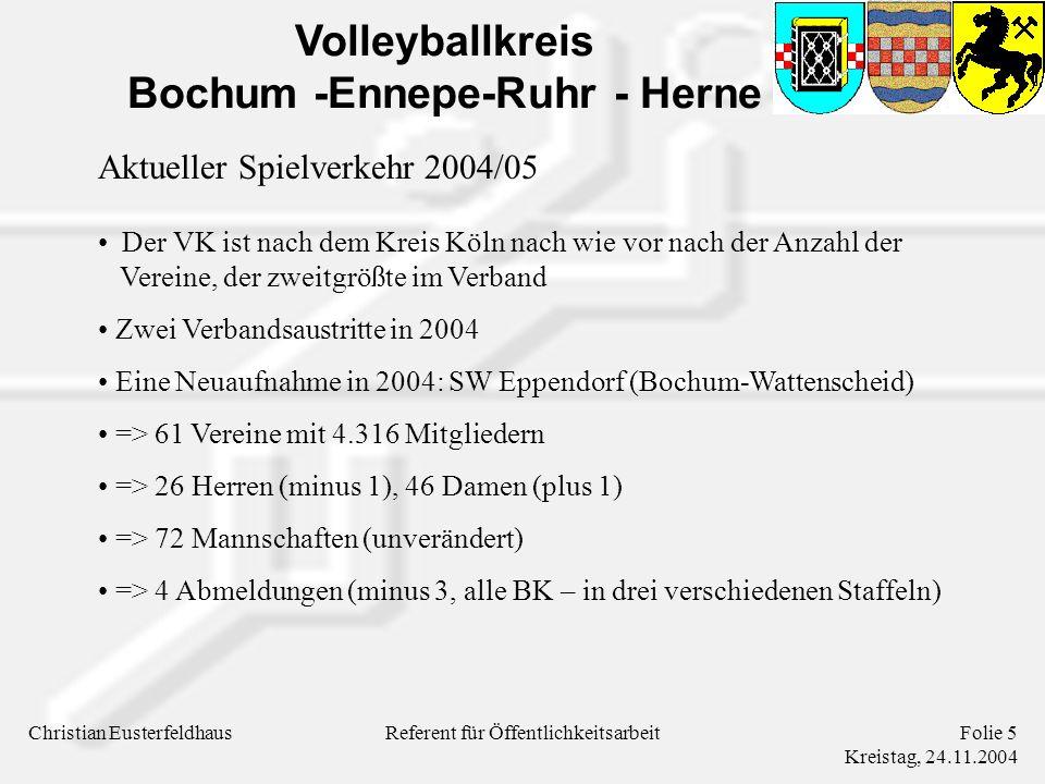 Volleyballkreis Bochum -Ennepe-Ruhr - Herne Christian EusterfeldhausFolie 5 Kreistag, 24.11.2004 Referent für Öffentlichkeitsarbeit Aktueller Spielverkehr 2004/05 Der VK ist nach dem Kreis Köln nach wie vor nach der Anzahl der Vereine, der zweitgrößte im Verband Zwei Verbandsaustritte in 2004 Eine Neuaufnahme in 2004: SW Eppendorf (Bochum-Wattenscheid) => 61 Vereine mit 4.316 Mitgliedern => 26 Herren (minus 1), 46 Damen (plus 1) => 72 Mannschaften (unverändert) => 4 Abmeldungen (minus 3, alle BK – in drei verschiedenen Staffeln)