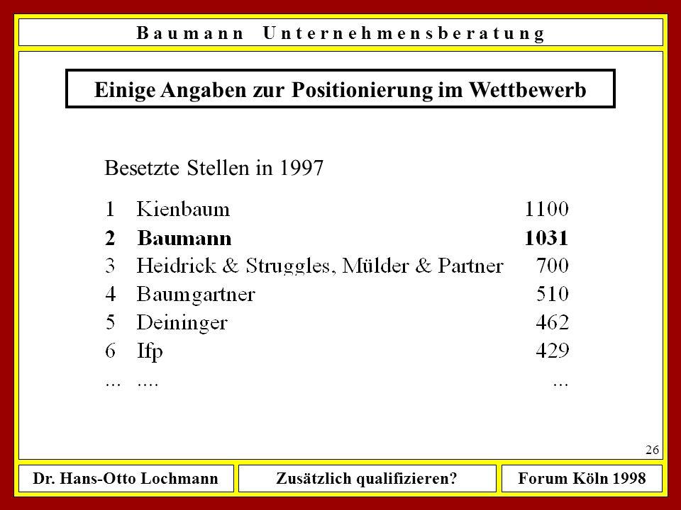 Dr. Hans-Otto LochmannZusätzlich qualifizieren?Forum Köln 1998 25 Einige Angaben zur Positionierung im Wettbewerb Beratungsumsätze in 1997 (Mio. DM) B