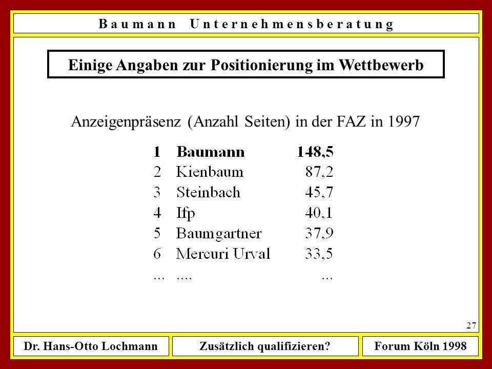 Dr. Hans-Otto LochmannZusätzlich qualifizieren?Forum Köln 1998 26 Einige Angaben zur Positionierung im Wettbewerb Besetzte Stellen in 1997 B a u m a n