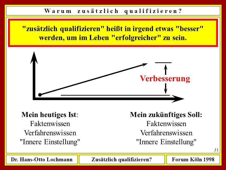 Dr. Hans-Otto LochmannZusätzlich qualifizieren?Forum Köln 1998 30 Ü b e r s i c h t ê Wenn ja, wie sollte man dabei vorgehen ? ê Zusammenfassung meine