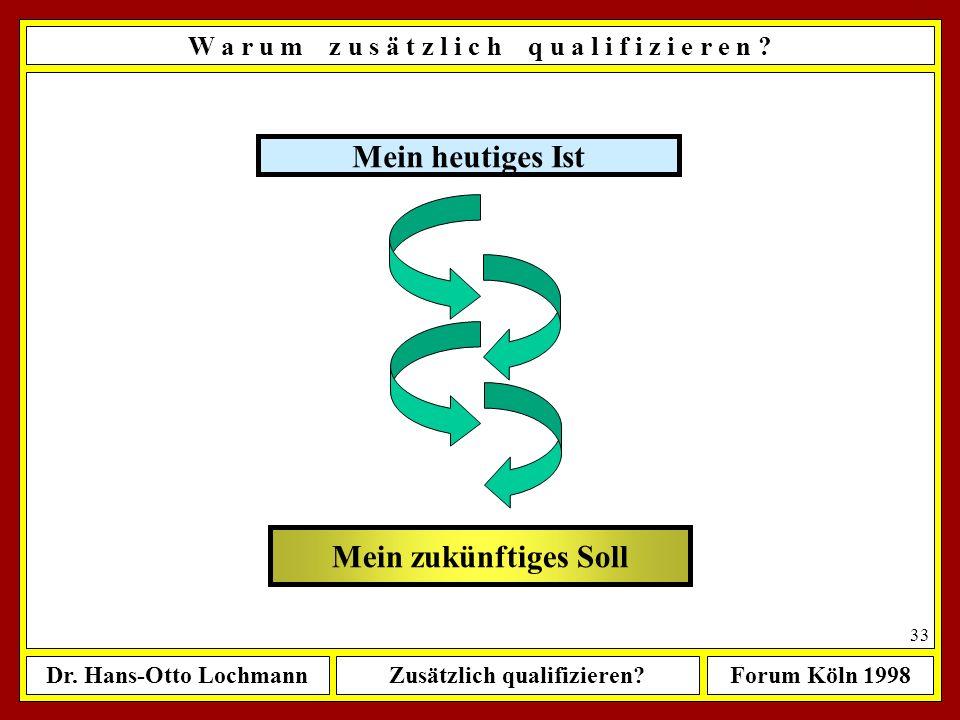 Dr. Hans-Otto LochmannZusätzlich qualifizieren?Forum Köln 1998 32 Natürlich sollte man an so etwas nicht ohne vorherige Überlegungen herangehen W a r