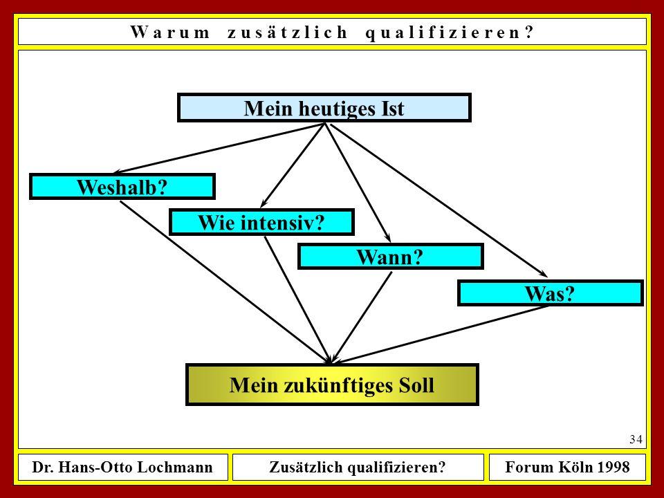 Dr. Hans-Otto LochmannZusätzlich qualifizieren?Forum Köln 1998 33 W a r u m z u s ä t z l i c h q u a l i f i z i e r e n ? Mein zukünftiges Soll Mein