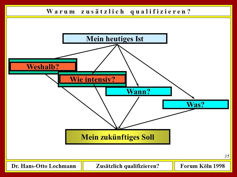 Dr. Hans-Otto LochmannZusätzlich qualifizieren?Forum Köln 1998 34 Mein heutiges Ist Mein zukünftiges Soll Weshalb? Wann? Was? Wie intensiv? W a r u m