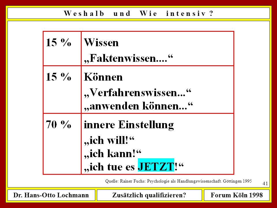 Dr. Hans-Otto LochmannZusätzlich qualifizieren?Forum Köln 1998 40 W e s h a l b u n d W i e i n t e n s i v ? Meine Arbeitshypothese (Forts.): ê man Z