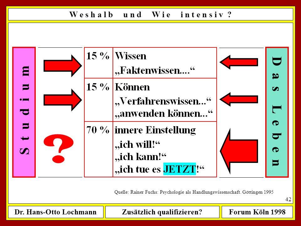 Dr. Hans-Otto LochmannZusätzlich qualifizieren?Forum Köln 1998 41 W e s h a l b u n d W i e i n t e n s i v ? Quelle: Rainer Fuchs: Psychologie als Ha