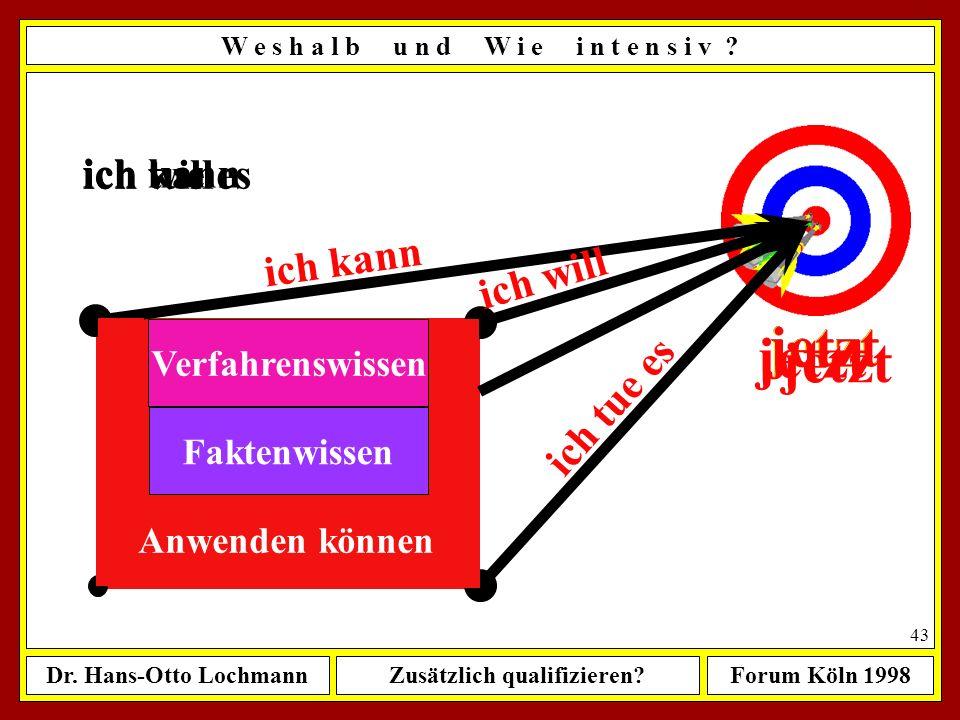 Dr. Hans-Otto LochmannZusätzlich qualifizieren?Forum Köln 1998 42 Quelle: Rainer Fuchs: Psychologie als Handlungswissenschaft. Göttingen 1995 W e s h