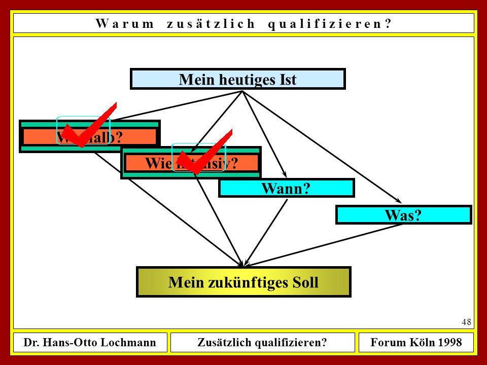 Dr. Hans-Otto LochmannZusätzlich qualifizieren?Forum Köln 1998 47 Weshalb zusätzlich qualifizieren? Wie intensiv zusätzlich qualifizieren? à Damit Sie