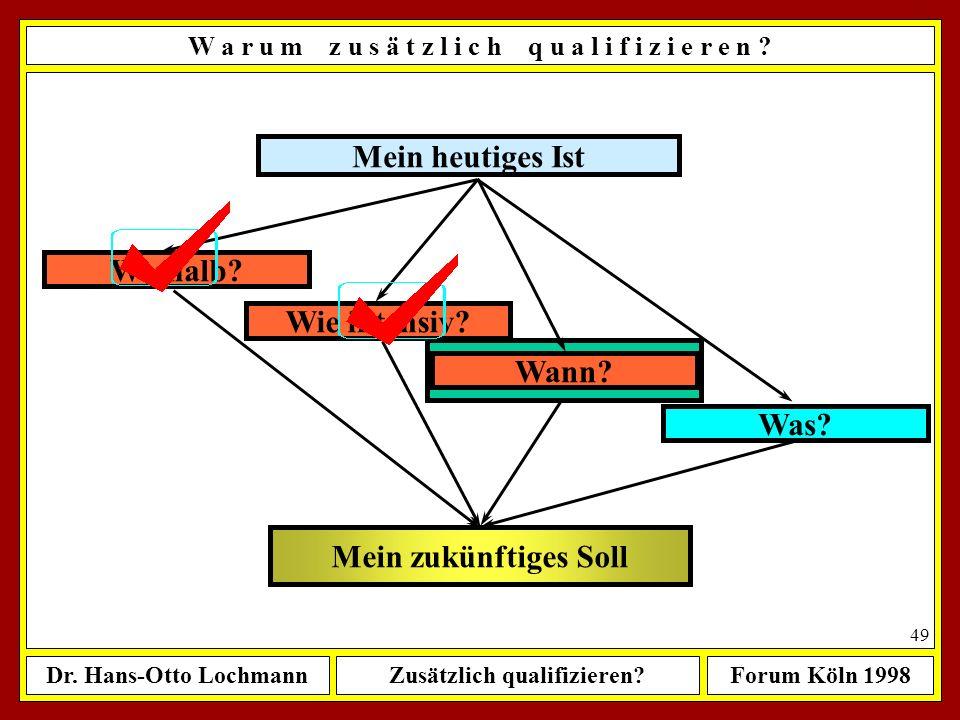 Dr. Hans-Otto LochmannZusätzlich qualifizieren?Forum Köln 1998 48 Mein heutiges Ist Mein zukünftiges Soll Weshalb? Wann? Was? Wie intensiv? W a r u m