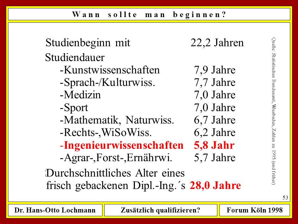 Dr. Hans-Otto LochmannZusätzlich qualifizieren?Forum Köln 1998 52 W a n n s o l l t e m a n b e g i n n e n ? Studienbeginn mit 22,2 Jahren Quelle: St