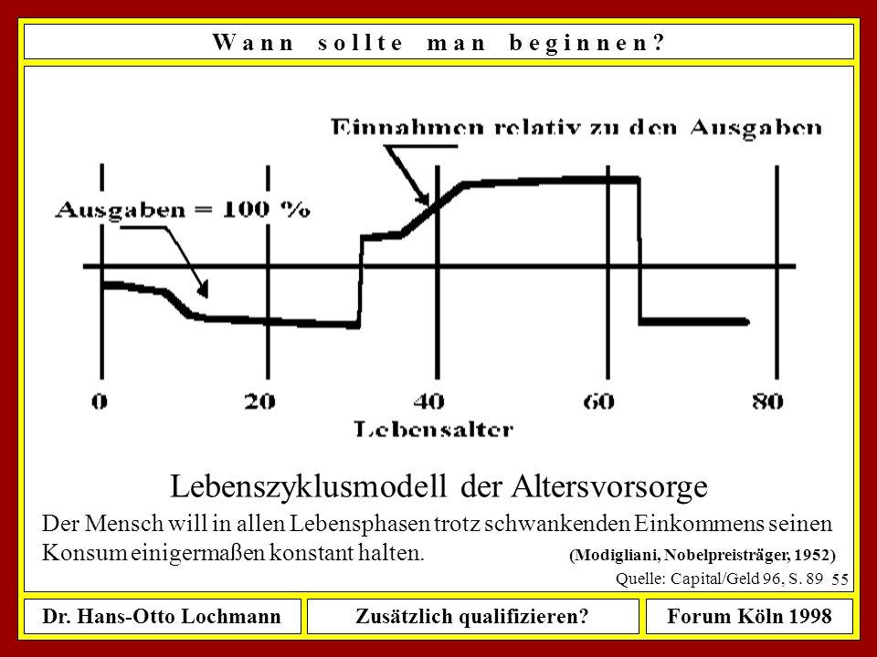 Dr. Hans-Otto LochmannZusätzlich qualifizieren?Forum Köln 1998 54 W a n n s o l l t e m a n b e g i n n e n ? Produktlebenszyklus in der BWL: ê Einfüh