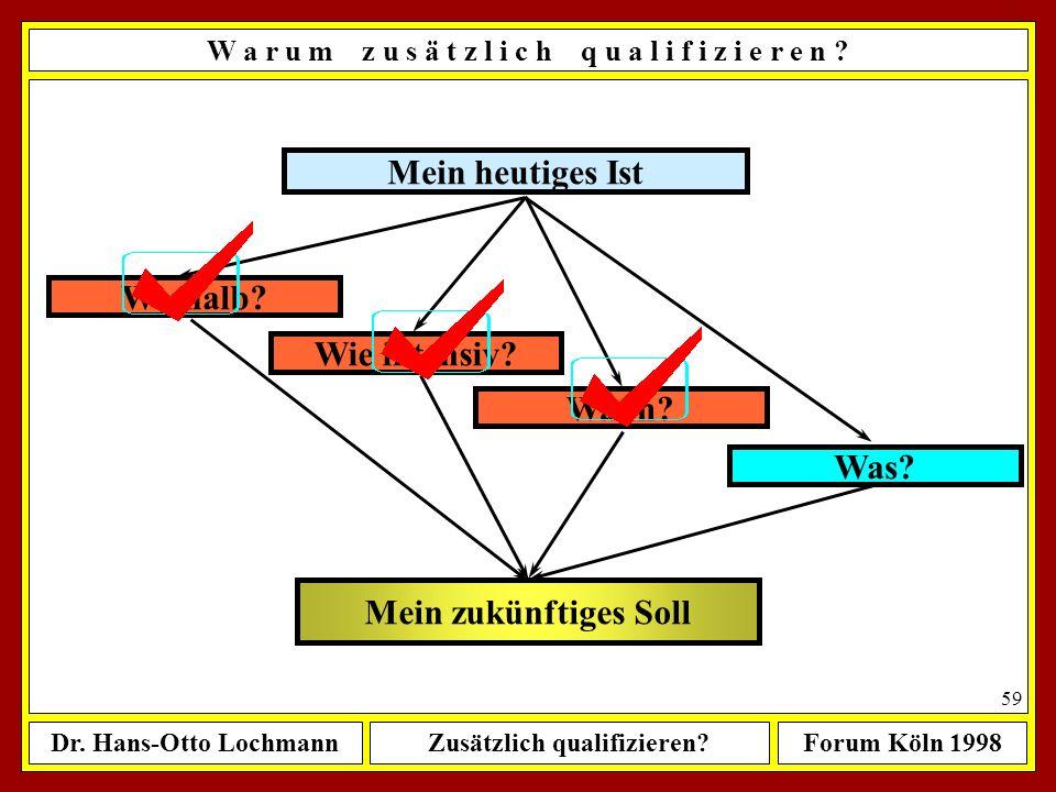 Dr. Hans-Otto LochmannZusätzlich qualifizieren?Forum Köln 1998 58 W a n n s o l l t e m a n b e g i n n e n ? Wenn du etwas als richtig erkannt hast,