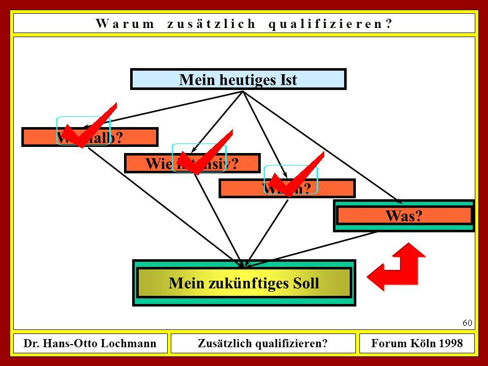 Dr. Hans-Otto LochmannZusätzlich qualifizieren?Forum Köln 1998 59 Mein heutiges Ist Mein zukünftiges Soll Weshalb? Wann? Was? Wie intensiv? W a r u m