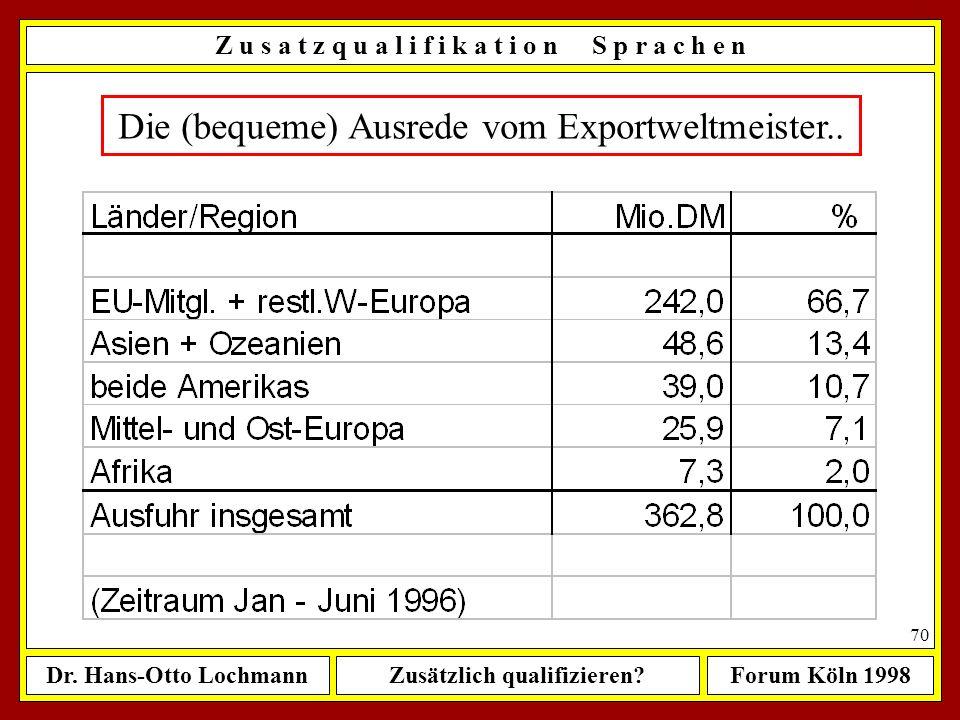 Dr. Hans-Otto LochmannZusätzlich qualifizieren?Forum Köln 1998 69 W e l c h e Z u s a t z q u a l i f i k a t i o n e n ? Welche zusätzlichen Qualifik