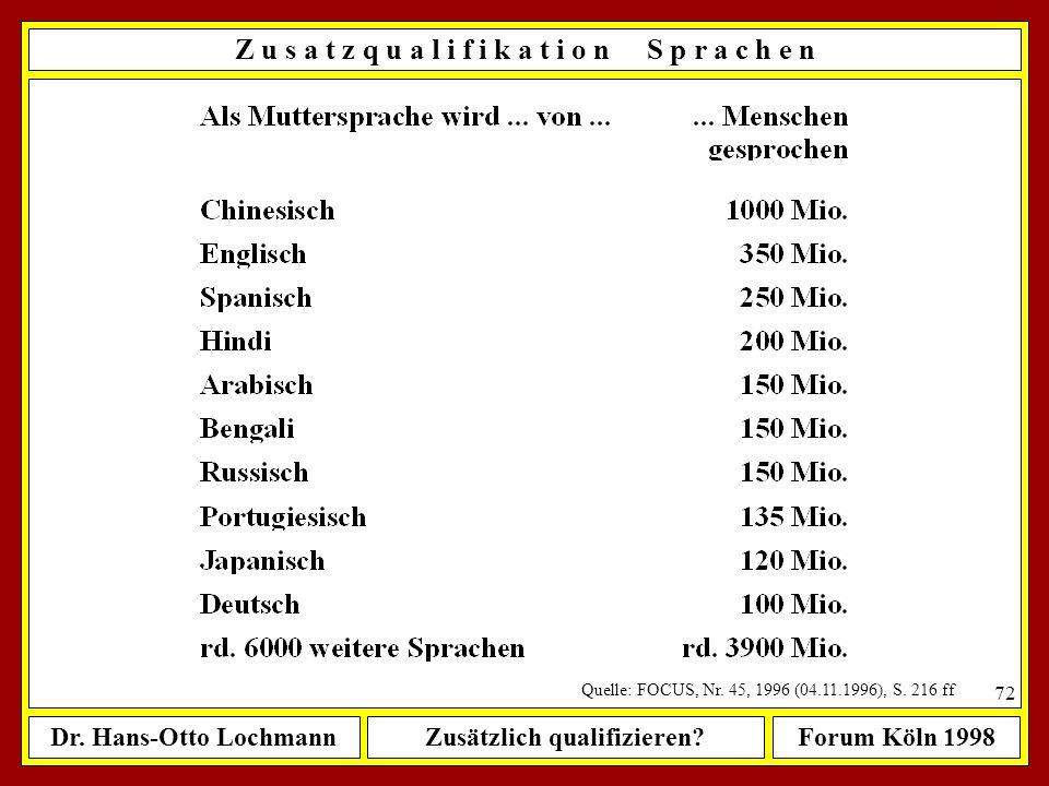 Dr. Hans-Otto LochmannZusätzlich qualifizieren?Forum Köln 1998 71 Englisch sprechen als... Muttersprache 350 Mio. Menschen Fremdsprache1.050 Mio. Mens