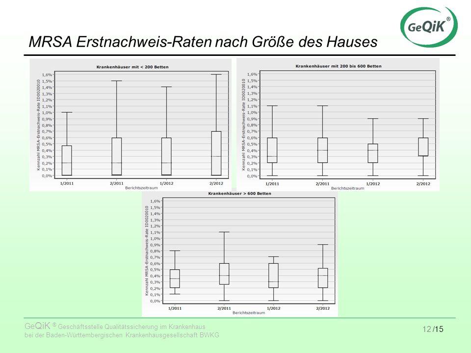 12/15 Ge QiK ® Geschäftsstelle Qualitätssicherung im Krankenhaus bei der Baden-Württembergischen Krankenhausgesellschaft BWKG MRSA Erstnachweis-Raten nach Größe des Hauses