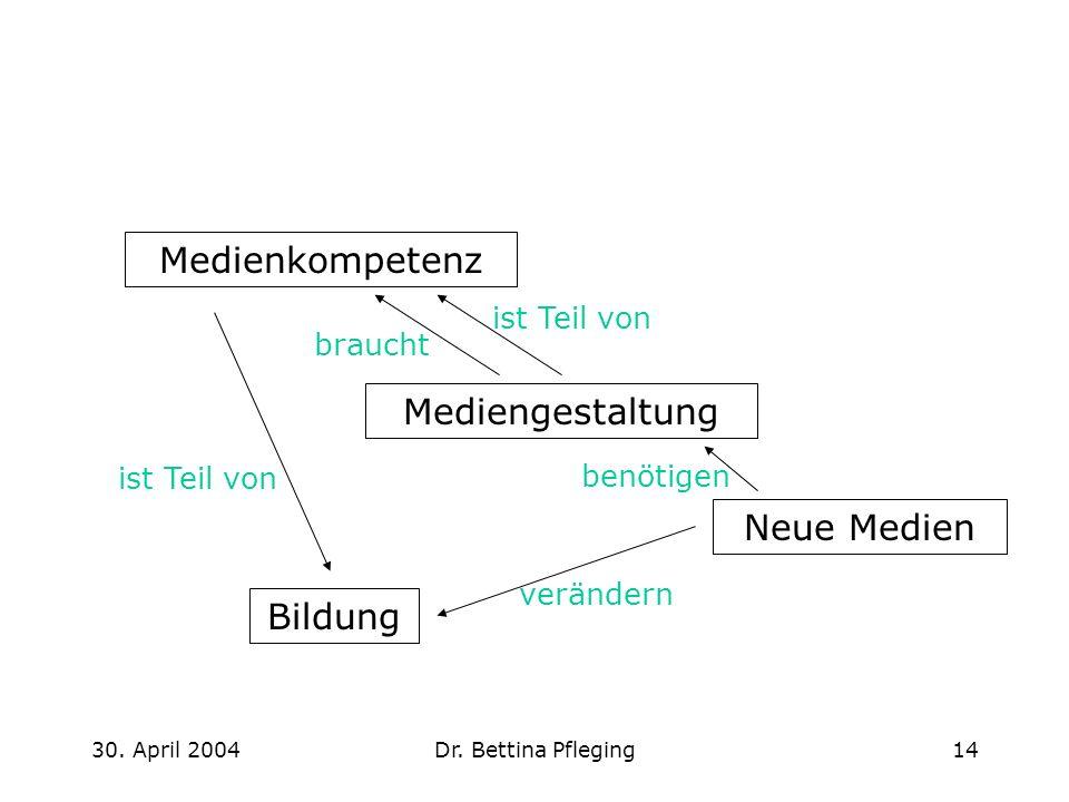30. April 2004Dr. Bettina Pfleging14 Medienkompetenz Mediengestaltung braucht ist Teil von Neue Medien Bildung ist Teil von verändern benötigen