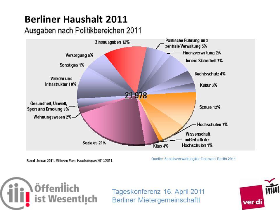 Tageskonferenz 16. April 2011 Berliner Mietergemeinschaftt Quelle: Senatsverwaltung für Finanzen Berlin 2011 Berliner Haushalt 2011