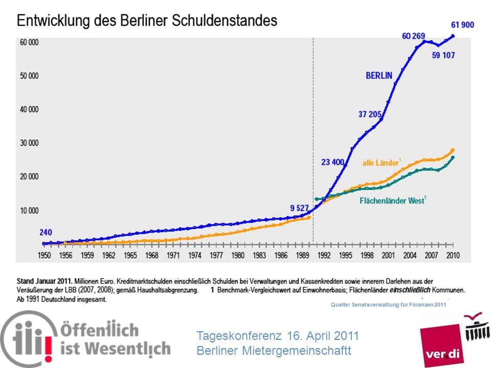 Tageskonferenz 16. April 2011 Berliner Mietergemeinschaftt Quelle: Senatsverwaltung für Finanzen 2011