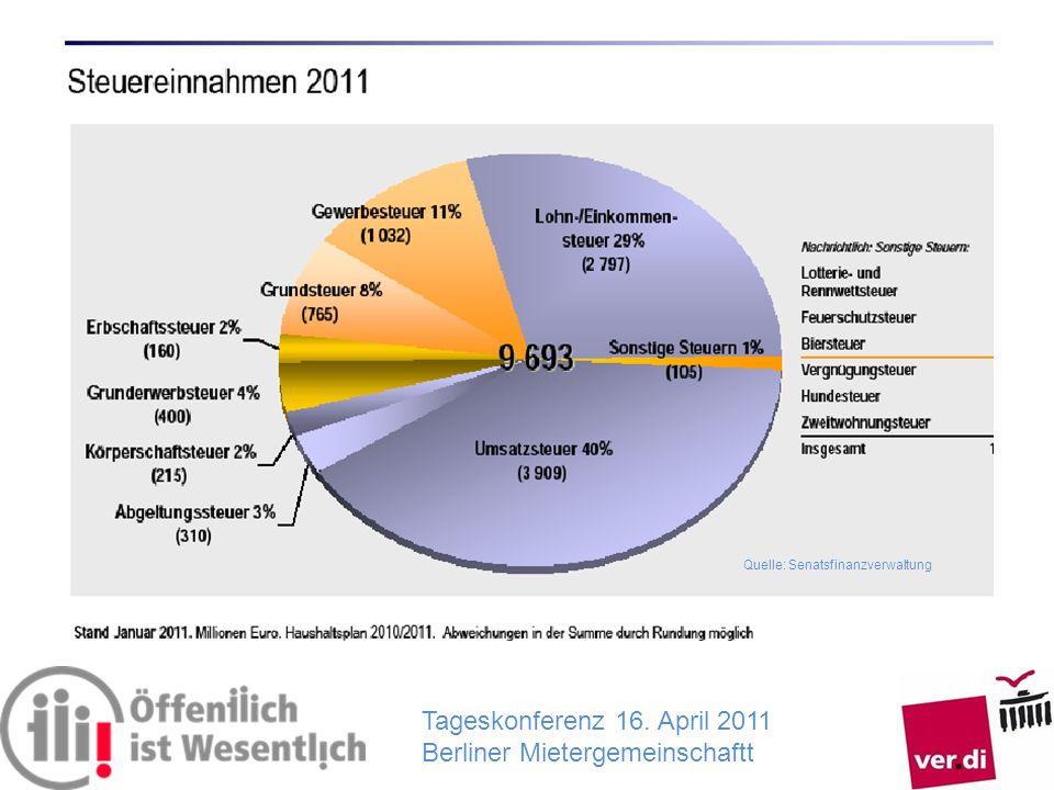 Tageskonferenz 16. April 2011 Berliner Mietergemeinschaftt Quelle: Senatsfinanzverwaltung