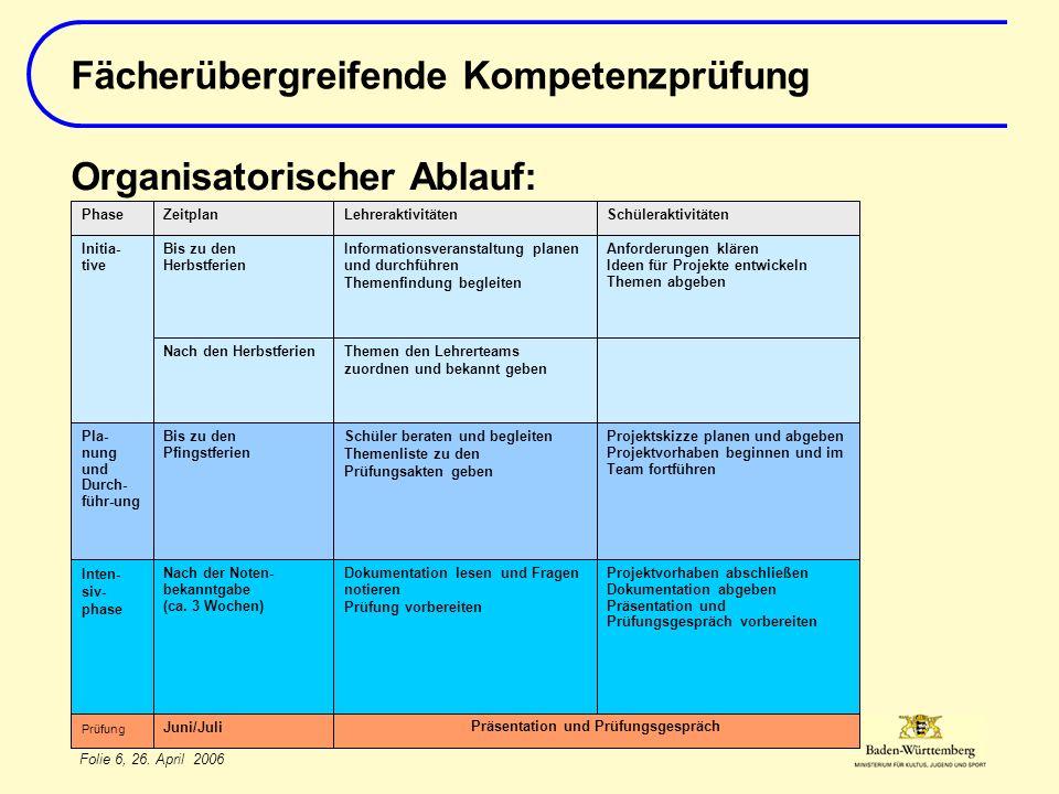Folie 6, 26. April 2006 Fächerübergreifende Kompetenzprüfung Organisatorischer Ablauf: Juni/Juli Präsentation und Prüfungsgespräch Prüfung Projektvorh