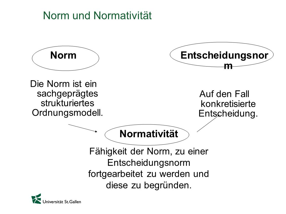 Norm und Normativität Norm Die Norm ist ein sachgeprägtes strukturiertes Ordnungsmodell. Entscheidungsnor m Auf den Fall konkretisierte Entscheidung.