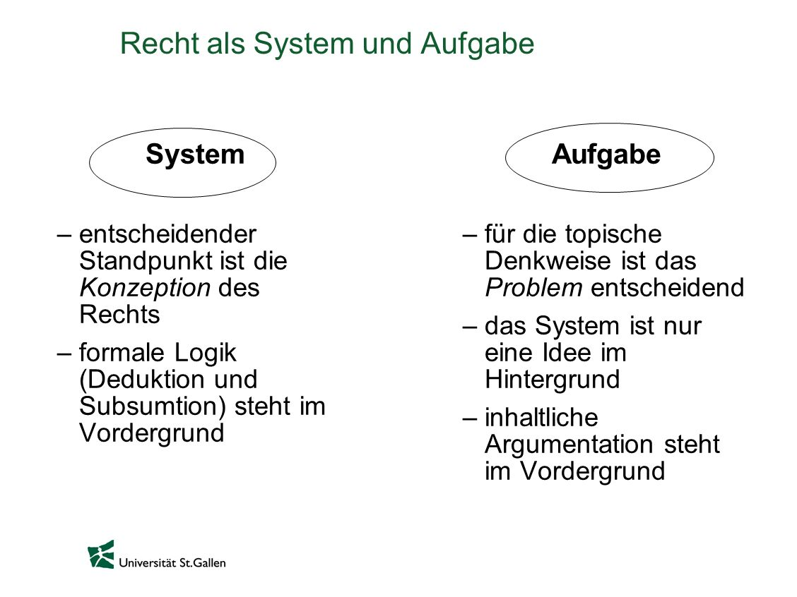 Recht als System und Aufgabe System –entscheidender Standpunkt ist die Konzeption des Rechts –formale Logik (Deduktion und Subsumtion) steht im Vordergrund Aufgabe –für die topische Denkweise ist das Problem entscheidend –das System ist nur eine Idee im Hintergrund –inhaltliche Argumentation steht im Vordergrund