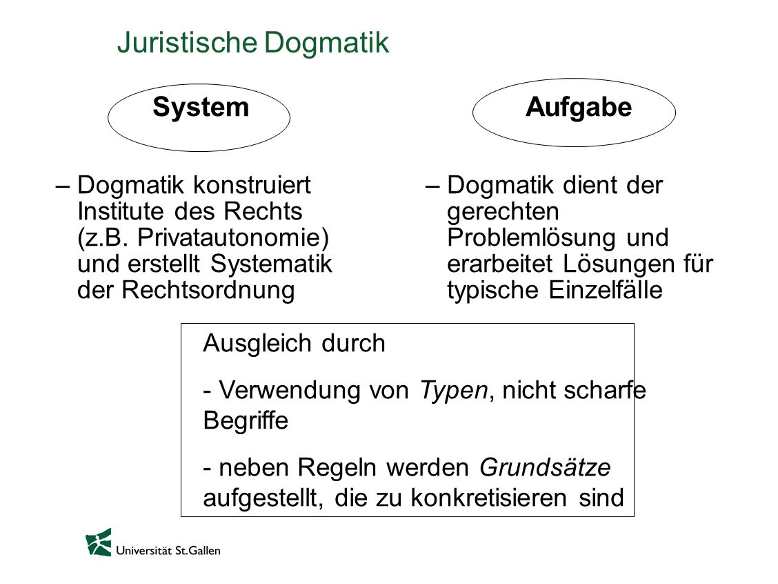 Juristische Dogmatik System –Dogmatik konstruiert Institute des Rechts (z.B. Privatautonomie) und erstellt Systematik der Rechtsordnung Aufgabe –Dogma