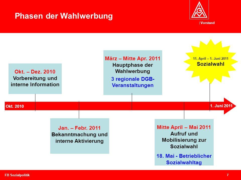 Vorstand 7 FB Sozialpolitik Okt. 2010 1. Juni 2011 11. April – 1. Juni 2011 Sozialwahl Mitte April – Mai 2011 Aufruf und Mobilisierung zur Sozialwahl
