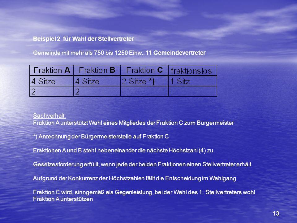 13 Beispiel 2 für Wahl der Stellvertreter Gemeinde mit mehr als 750 bis 1250 Einw.: 11 Gemeindevertreter Sachverhalt: Fraktion A unterstützt Wahl eine